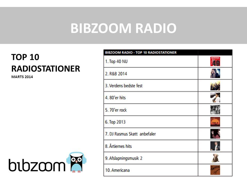 BIBZOOM RADIO TOP 10 RADIOSTATIONER MARTS 2014