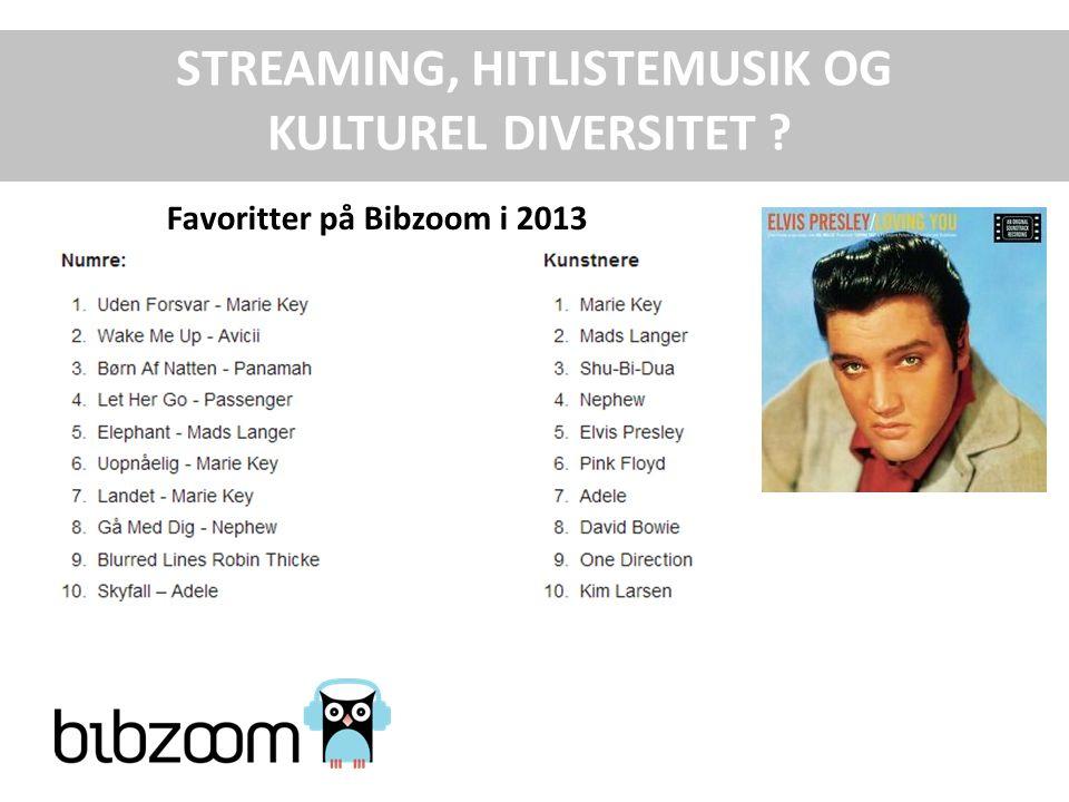 STREAMING, HITLISTEMUSIK OG KULTUREL DIVERSITET Favoritter på Bibzoom i 2013