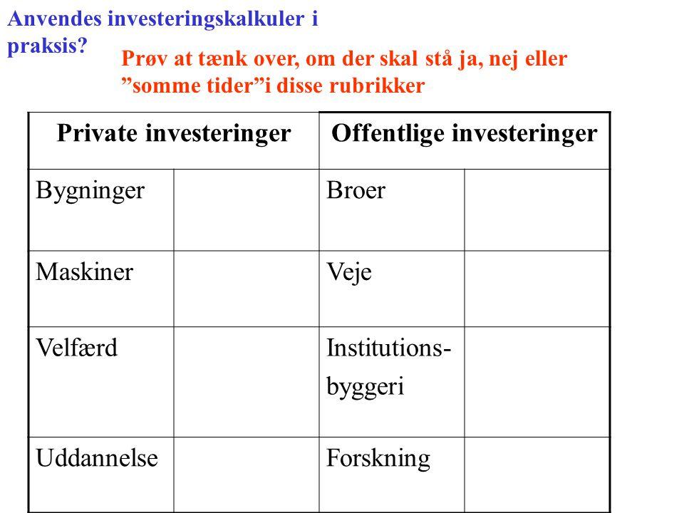 Anvendes investeringskalkuler i praksis.