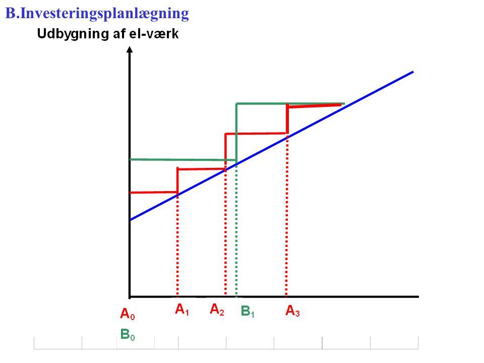 B.Investeringsplanlægning