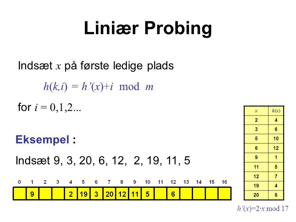 Liniær Probing xh(x)h(x) 24 36 510 612 91 115 127 194 206 h'(x)=2·x mod 17 Eksempel : Indsæt 9, 3, 20, 6, 12, 2, 19, 11, 5 Indsæt x på første ledige plads h(k,i) = h'(x)+i mod m for i = 0,1,2...