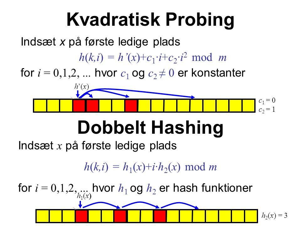 Kvadratisk Probing Indsæt x på første ledige plads h(k,i) = h'(x)+c 1 ·i+c 2 ·i 2 mod m for i = 0,1,2,...