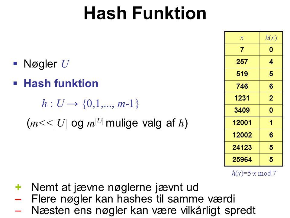 Hash Funktion  Nøgler U  Hash funktion h : U → {0,1,..., m-1} ( m<<|U| og m |U| mulige valg af h ) +Nemt at jævne nøglerne jævnt ud – Flere nøgler kan hashes til samme værdi –Næsten ens nøgler kan være vilkårligt spredt xh(x)h(x) 70 2574 5195 7466 12312 34090 120011 120026 241235 259645 h(x)=5·x mod 7