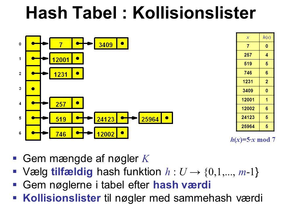 Hash Tabel : Kollisionslister  Gem mængde af nøgler K  Vælg tilfældig hash funktion h : U → {0,1,..., m-1 }  Gem nøglerne i tabel efter hash værdi  Kollisionslister til nøgler med sammehash værdi xh(x)h(x) 70 2574 5195 7466 12312 34090 120011 120026 241235 259645 h(x)=5·x mod 7