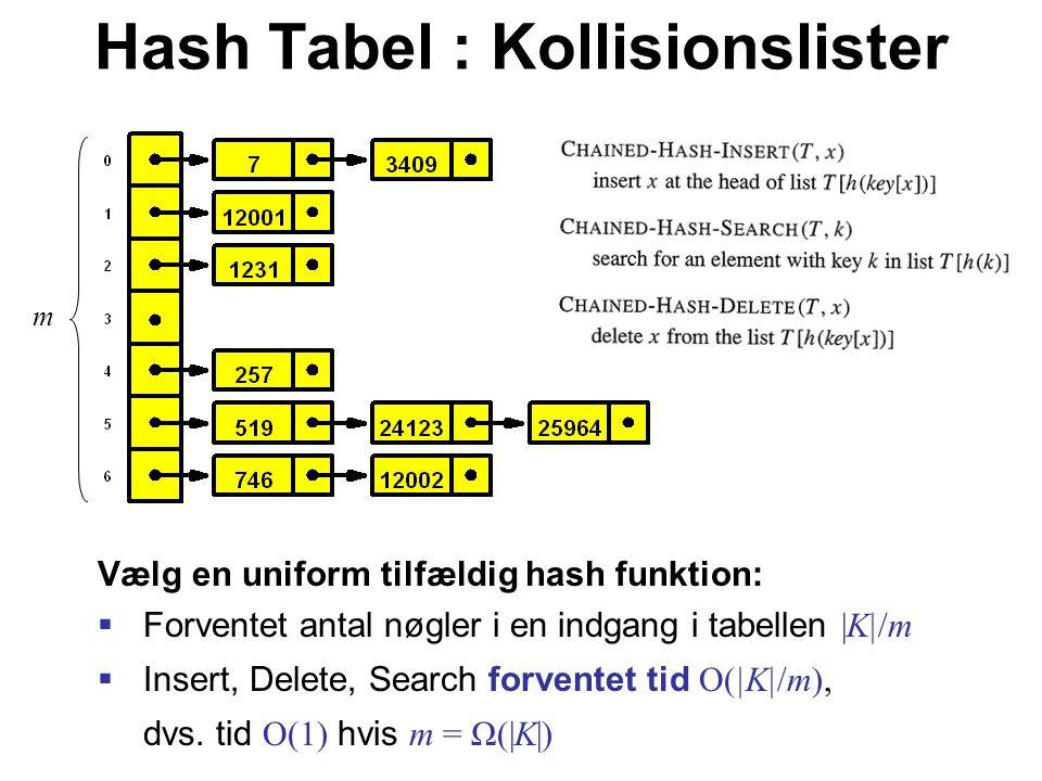 Hash Tabel : Kollisionslister Vælg en uniform tilfældig hash funktion:  Forventet antal nøgler i en indgang i tabellen |K|/m  Insert, Delete, Search forventet tid O(|K|/m), dvs.