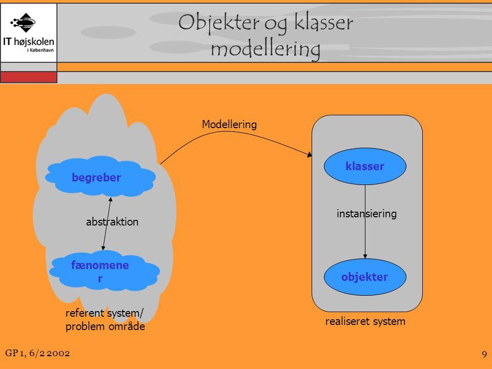 GP 1, 6/2 20029 Objekter og klasser modellering fænomene r begreber abstraktion instansiering objekter klasser Modellering referent system/ problem område realiseret system