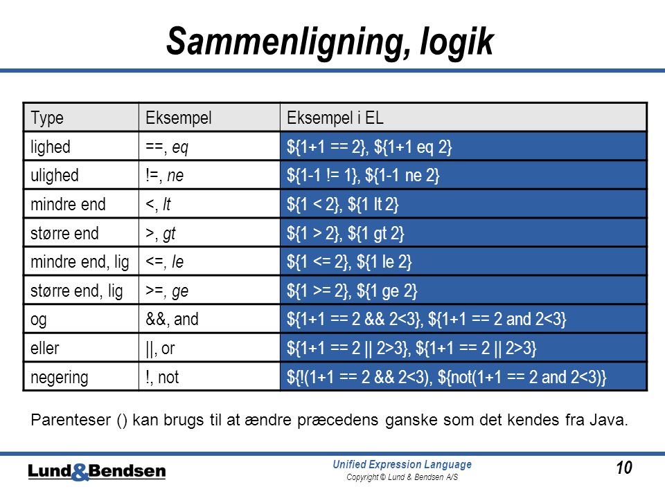 10 Unified Expression Language Copyright © Lund & Bendsen A/S Sammenligning, logik TypeEksempelEksempel i EL lighed==, eq ${1+1 == 2}, ${1+1 eq 2} ulighed!=, ne ${1-1 != 1}, ${1-1 ne 2} mindre end<, lt ${1 < 2}, ${1 lt 2} større end>, gt ${1 > 2}, ${1 gt 2} mindre end, lig <=, le ${1 <= 2}, ${1 le 2} større end, lig >=, ge ${1 >= 2}, ${1 ge 2} og&&, and${1+1 == 2 && 2<3}, ${1+1 == 2 and 2<3} eller||, or${1+1 == 2 || 2>3}, ${1+1 == 2 || 2>3} negering!, not${!(1+1 == 2 && 2<3), ${not(1+1 == 2 and 2<3)} Parenteser () kan brugs til at ændre præcedens ganske som det kendes fra Java.