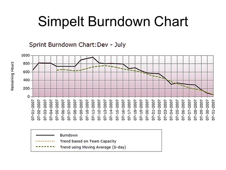 Simpelt Burndown Chart