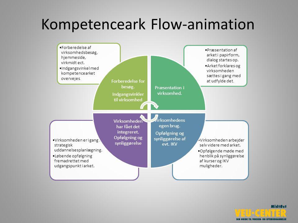 Kompetenceark Flow-animation Virksomheden arbejder selv videre med arket.