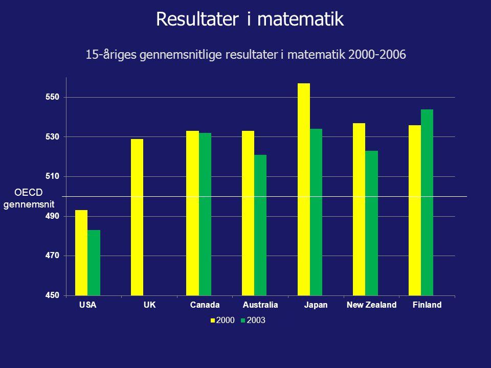 OECD gennemsnit Resultater i matematik 15-åriges gennemsnitlige resultater i matematik 2000-2006