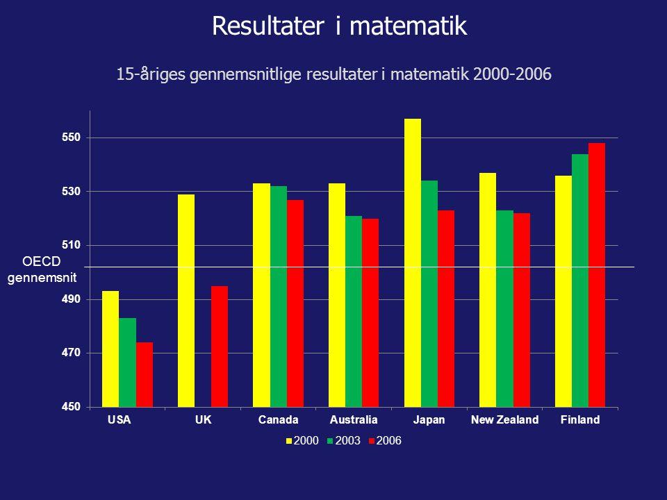 Resultater i matematik OECD gennemsnit 15-åriges gennemsnitlige resultater i matematik 2000-2006