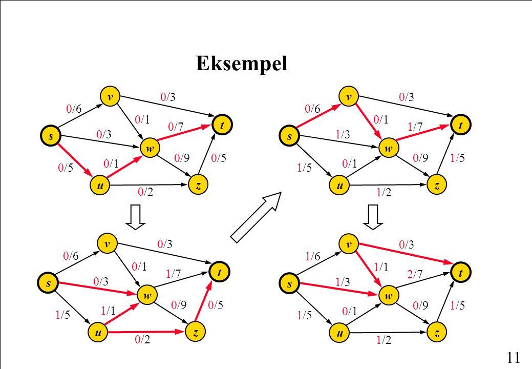11 Eksempel w s v u t z 0/30/3 0/90/9 0/10/1 0/30/3 0/70/7 0/60/6 0/50/5 0/10/1 0/50/5 0/20/2 w s v u t z 1/31/3 0/90/9 1/11/1 0/30/3 2/72/7 1/61/6 1/51/5 0/10/1 1/51/5 1/21/2 w s v u t z 1/31/3 0/90/9 0/10/1 0/30/3 1/71/7 0/60/6 1/5 0/10/1 1/51/5 1/21/2 0/20/2 w s v u t z 0/30/3 0/90/9 0/10/1 0/30/3 1/71/7 0/60/6 0/50/5 1/11/1 1/51/5