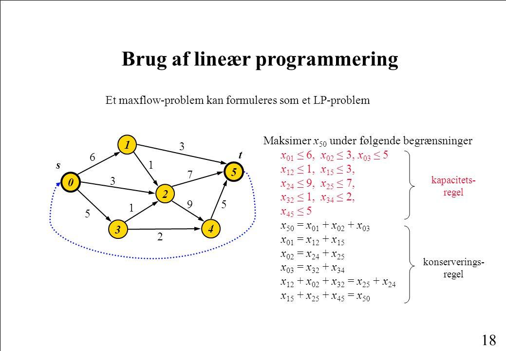 18 Brug af lineær programmering Et maxflow-problem kan formuleres som et LP-problem 2 0 1 3 5 4 3 9 1 3 7 6 5 1 5 2 s t Maksimer x 50 under følgende begrænsninger x 01 ≤ 6, x 02 ≤ 3, x 03 ≤ 5 x 12 ≤ 1, x 15 ≤ 3, x 24 ≤ 9, x 25 ≤ 7, x 32 ≤ 1, x 34 ≤ 2, x 45 ≤ 5 x 50 = x 01 + x 02 + x 03 x 01 = x 12 + x 15 x 02 = x 24 + x 25 x 03 = x 32 + x 34 x 12 + x 02 + x 32 = x 25 + x 24 x 15 + x 25 + x 45 = x 50 kapacitets- regel konserverings- regel