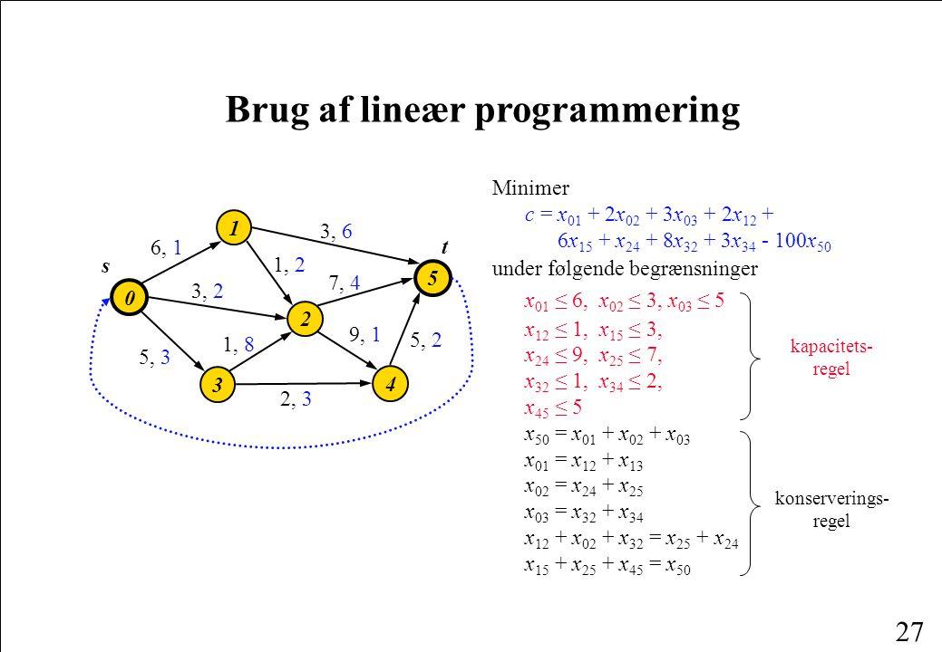 27 Brug af lineær programmering 2 0 1 3 5 4 3, 2 9, 1 1, 2 3, 6 7, 4 6, 1 5, 2 1, 8 5, 3 2, 3 s t Minimer c = x 01 + 2x 02 + 3x 03 + 2x 12 + 6x 15 + x 24 + 8x 32 + 3x 34 - 100x 50 under følgende begrænsninger x 01 ≤ 6, x 02 ≤ 3, x 03 ≤ 5 x 12 ≤ 1, x 15 ≤ 3, x 24 ≤ 9, x 25 ≤ 7, x 32 ≤ 1, x 34 ≤ 2, x 45 ≤ 5 x 50 = x 01 + x 02 + x 03 x 01 = x 12 + x 13 x 02 = x 24 + x 25 x 03 = x 32 + x 34 x 12 + x 02 + x 32 = x 25 + x 24 x 15 + x 25 + x 45 = x 50 kapacitets- regel konserverings- regel