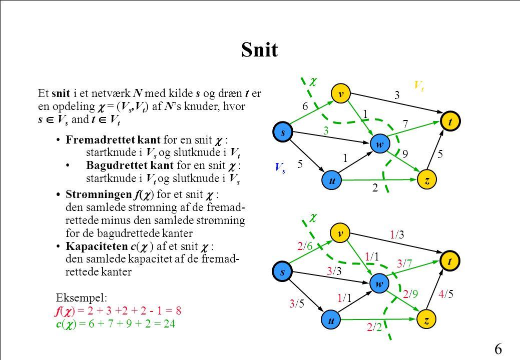 6 Snit Et snit i et netværk N med kilde s og dræn t er en opdeling  = (V s,V t ) af N's knuder, hvor s  V s and t  V t Fremadrettet kant for en snit  : startknude i V s og slutknude i V t Bagudrettet kant for en snit  : startknude i V t og slutknude i V s Strømningen f(  )  for et snit  : den samlede strømning af de fremad- rettede minus den samlede strømning for de bagudrettede kanter Kapaciteten c(  ) af et snit  : den samlede kapacitet af de fremad- rettede kanter Eksempel: f(  ) = 2 + 3 +2 + 2 - 1 = 8 c(  ) = 6 + 7 + 9 + 2 = 24 w s v u t z 3 9 1 3 7 6 5 1 5 2  w s v u t z 3/33/3 2/92/9 1/11/1 1/31/3 3/73/7 2/62/6 4/54/5 1/11/1 3/53/5 2/22/2  VsVs VtVt