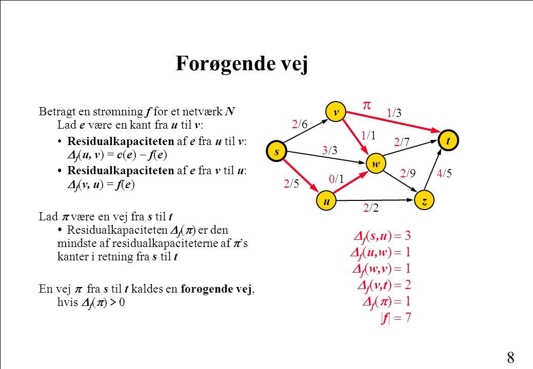 8 Forøgende vej Betragt en strømning f for et netværk N Lad e være en kant fra u til v: Residualkapaciteten af e fra u til v:  f (u, v) = c(e)  f(e) Residualkapaciteten af e fra v til u:  f (v, u) = f(e) Lad  være en vej fra s til t Residualkapaciteten  f (  ) er den mindste af residualkapaciteterne af  's kanter i retning fra s til t En vej  fra s til t kaldes en forøgende vej, hvis  f (  )  0 w s v u t z 3/33/3 2/92/9 1/11/1 1/31/3 2/72/7 2/62/6 4/54/5 0/10/1 2/52/5 2/22/2   f (s,u)  3  f (u,w)  1  f (w,v)  1  f (v,t)  2  f (  )  1 |f|  7