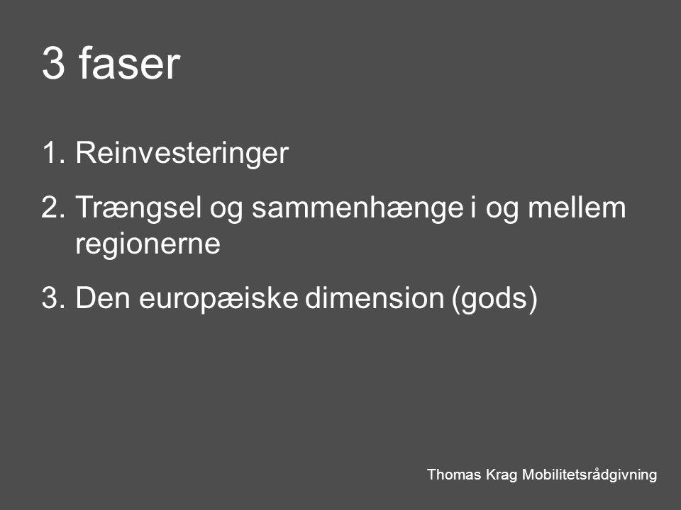3 faser Thomas Krag Mobilitetsrådgivning 1.Reinvesteringer 2.Trængsel og sammenhænge i og mellem regionerne 3.Den europæiske dimension (gods)