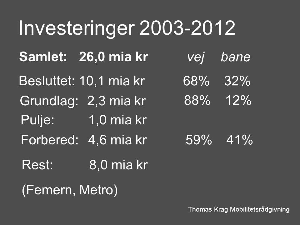 Investeringer 2003-2012 Thomas Krag Mobilitetsrådgivning Samlet:26,0 mia kr Besluttet:10,1 mia kr Grundlag: 2,3 mia kr Pulje: 1,0 mia kr Forbered: 4,6 mia kr Rest: 8,0 mia kr (Femern, Metro) vej bane 68% 32% 88% 12% 59% 41%