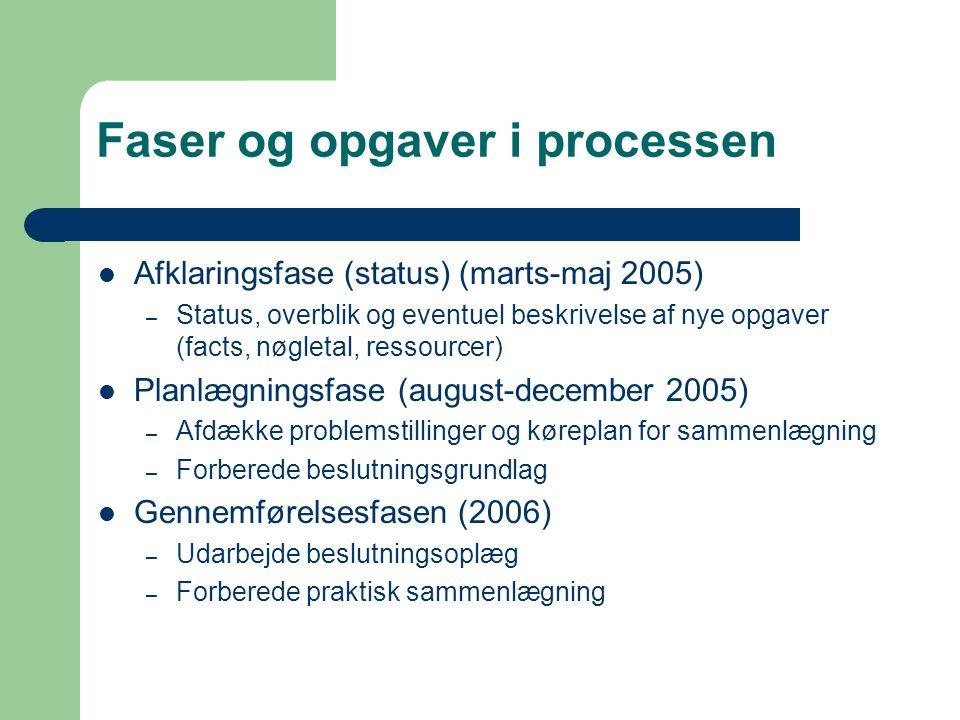 Faser og opgaver i processen Afklaringsfase (status) (marts-maj 2005) – Status, overblik og eventuel beskrivelse af nye opgaver (facts, nøgletal, ressourcer) Planlægningsfase (august-december 2005) – Afdække problemstillinger og køreplan for sammenlægning – Forberede beslutningsgrundlag Gennemførelsesfasen (2006) – Udarbejde beslutningsoplæg – Forberede praktisk sammenlægning