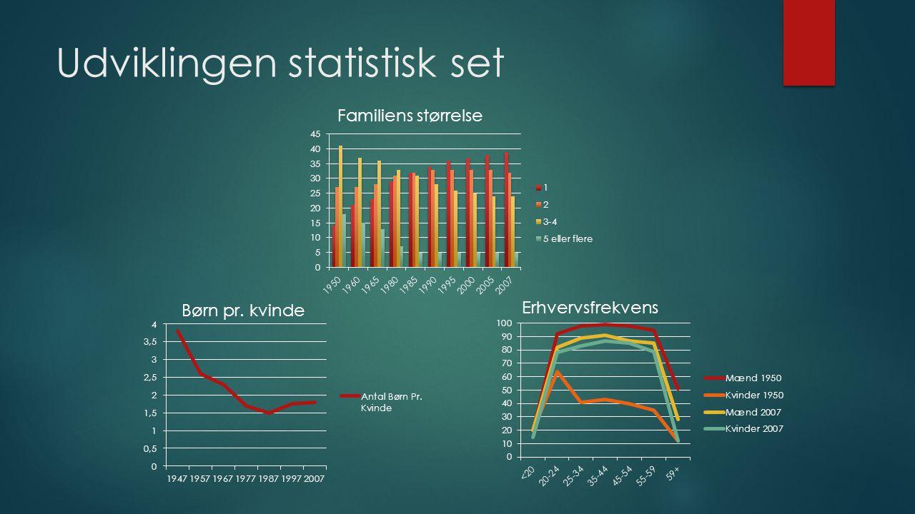 Udviklingen statistisk set Familiens størrelse Børn pr. kvinde Erhvervsfrekvens