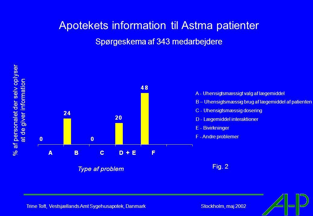 Trine Toft, Vestsjællands Amt Sygehusapotek, Danmark Stockholm, maj 2002 Apotekets information til Astma patienter Spørgeskema af 343 medarbejdere Type af problem % af personalet der selv oplyser at de giver information Fig.