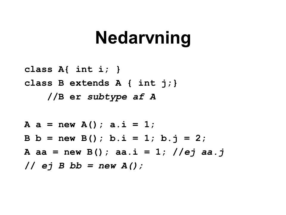 Nedarvning class A{ int i; } class B extends A { int j;} //B er subtype af A A a = new A(); a.i = 1; B b = new B(); b.i = 1; b.j = 2; A aa = new B(); aa.i = 1; //ej aa.j // ej B bb = new A();