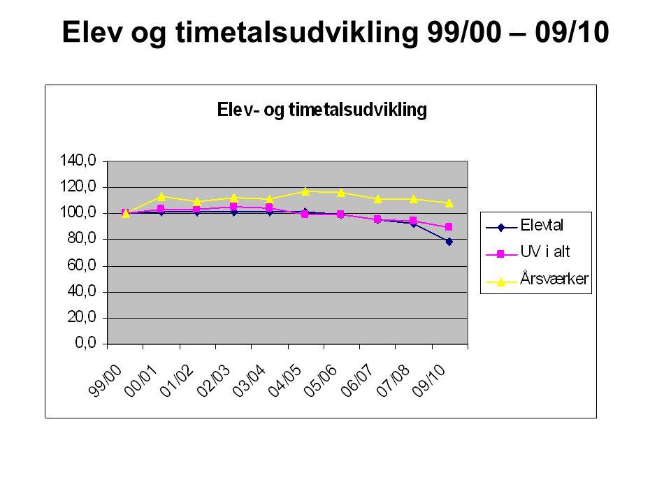 Elev og timetalsudvikling 99/00 – 09/10