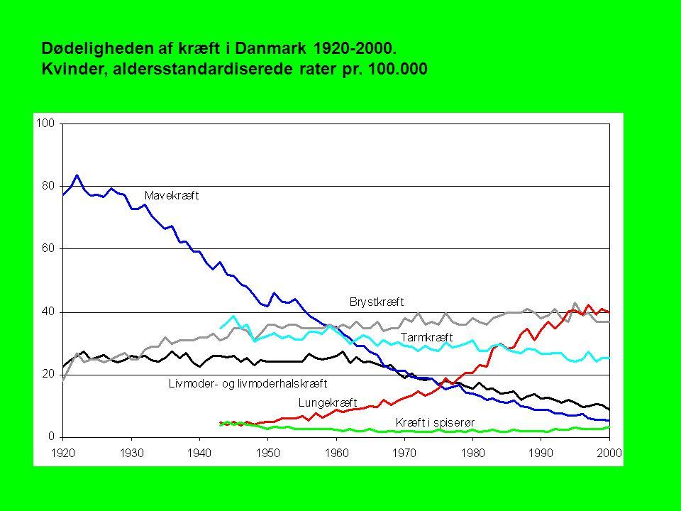 Dødeligheden af kræft i Danmark 1920-2000. Kvinder, aldersstandardiserede rater pr. 100.000