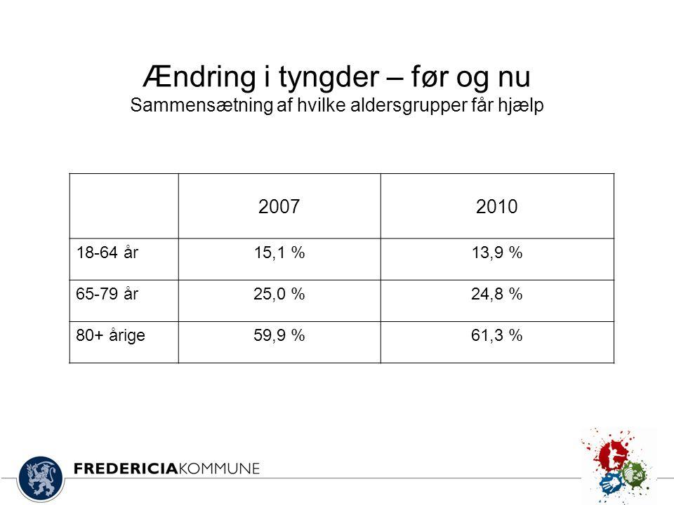 20072010 18-64 år15,1 %13,9 % 65-79 år25,0 %24,8 % 80+ årige59,9 %61,3 % Ændring i tyngder – før og nu Sammensætning af hvilke aldersgrupper får hjælp