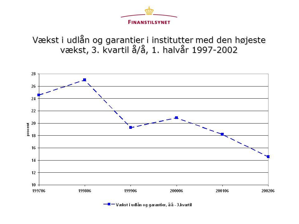 Vækst i udlån og garantier i institutter med den højeste vækst, 3. kvartil å/å, 1. halvår 1997-2002