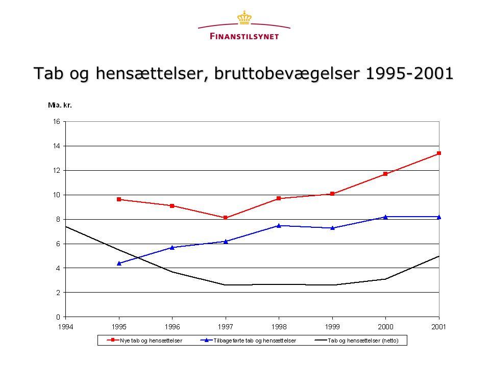 Tab og hensættelser, bruttobevægelser 1995-2001