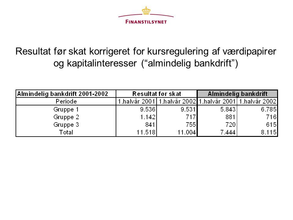 Resultat før skat korrigeret for kursregulering af værdipapirer og kapitalinteresser ( almindelig bankdrift )