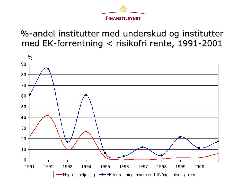 %-andel institutter med underskud og institutter med EK-forrentning < risikofri rente, 1991-2001