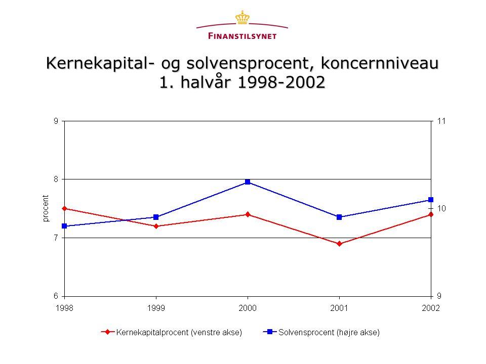 Kernekapital- og solvensprocent, koncernniveau 1. halvår 1998-2002