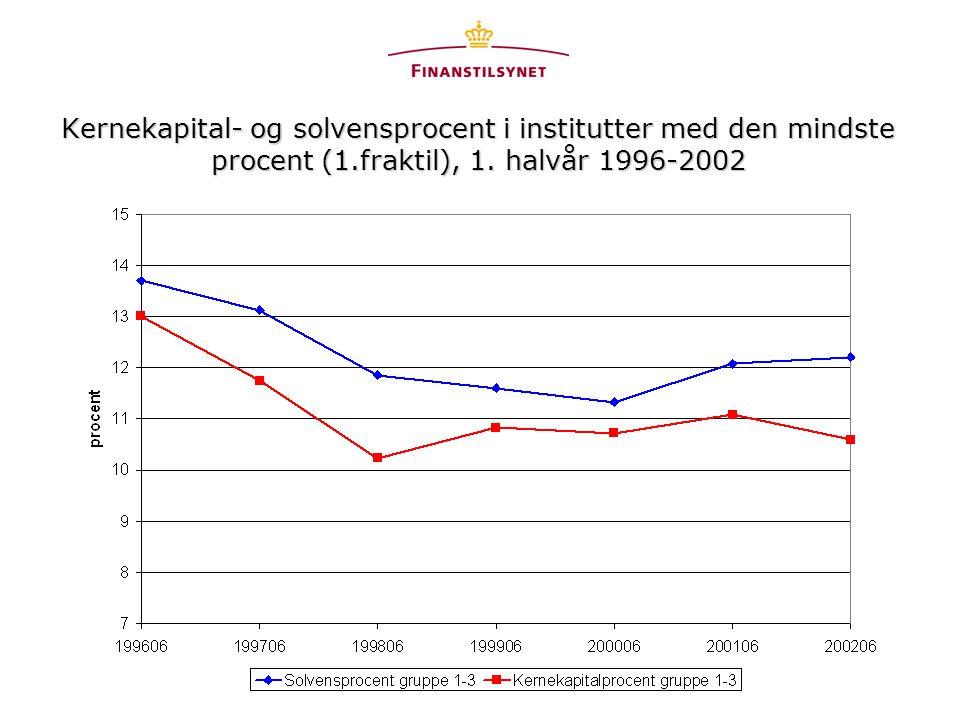 Kernekapital- og solvensprocent i institutter med den mindste procent (1.fraktil), 1.