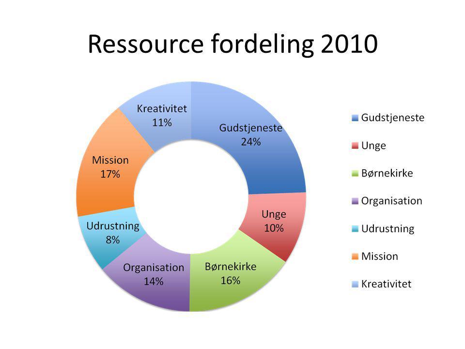 Ressource fordeling 2010