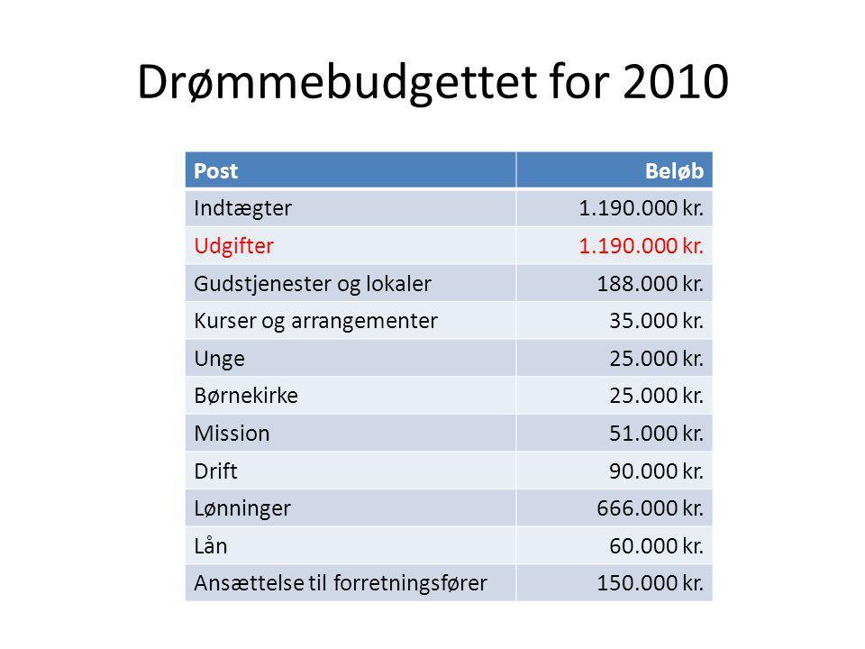 Drømmebudgettet for 2010 PostBeløb Indtægter1.190.000 kr.