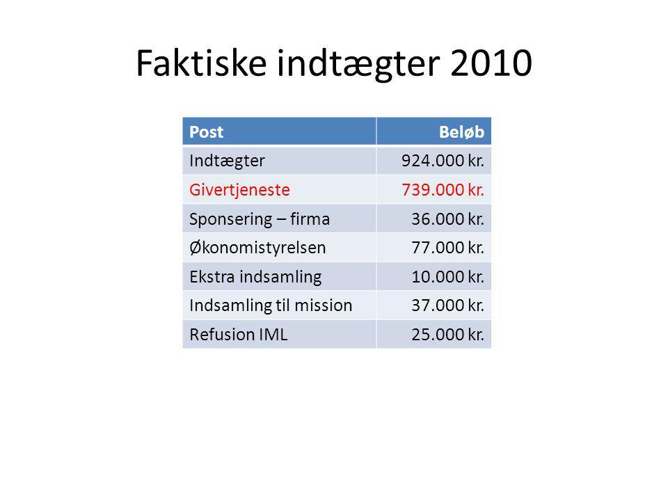 Faktiske indtægter 2010 PostBeløb Indtægter924.000 kr.