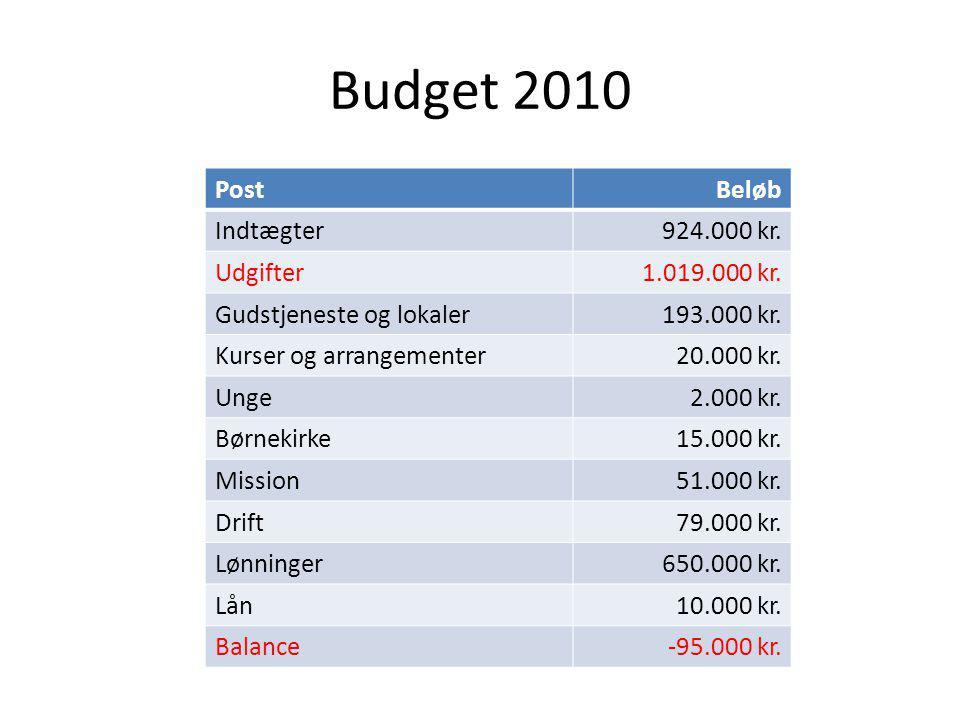 Budget 2010 PostBeløb Indtægter924.000 kr. Udgifter1.019.000 kr.