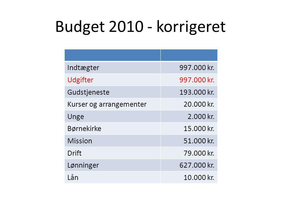 Budget 2010 - korrigeret Indtægter997.000 kr. Udgifter997.000 kr.