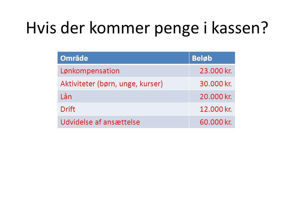 Hvis der kommer penge i kassen. OmrådeBeløb Lønkompensation23.000 kr.