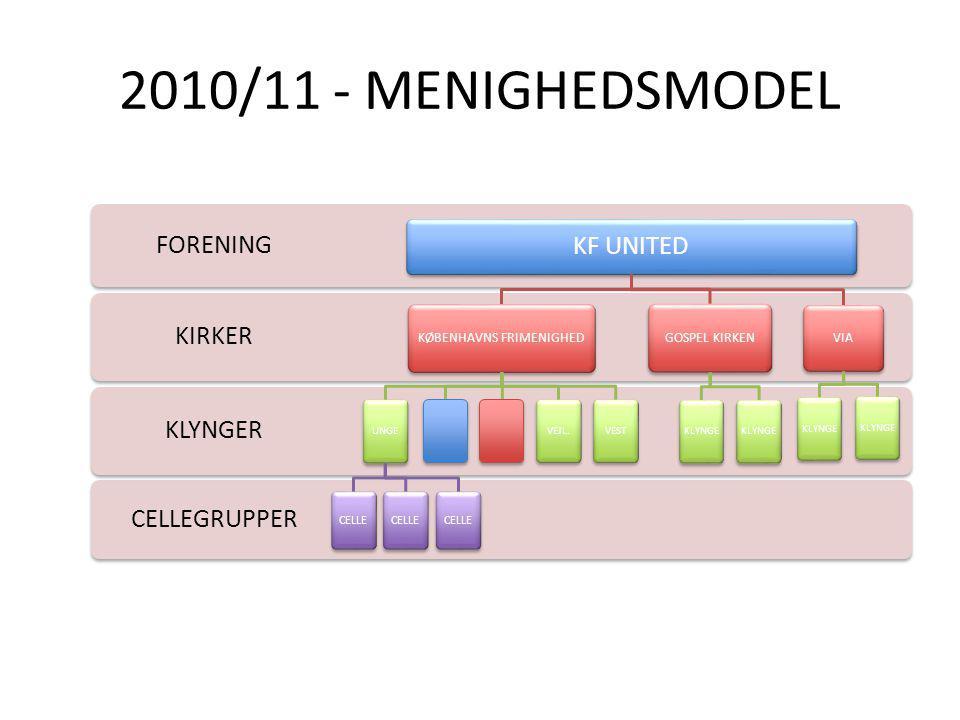 2010/11 - MENIGHEDSMODEL CELLEGRUPPER KLYNGER KIRKER FORENING KF UNITED KØBENHAVNS FRIMENIGHED UNGE CELLE VEJL.VEST GOSPEL KIRKEN KLYNGE VIA KLYNGE