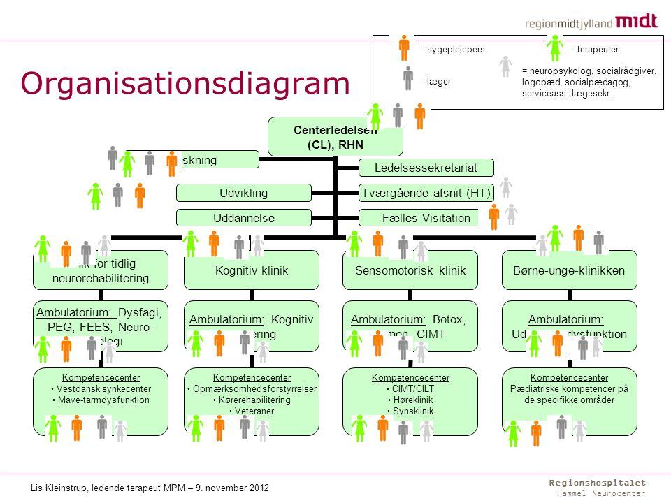Regionshospitalet Hammel Neurocenter Organisering – specialisering med kompetencecentre Organisationsdiagram =terapeuter=sygeplejepers.
