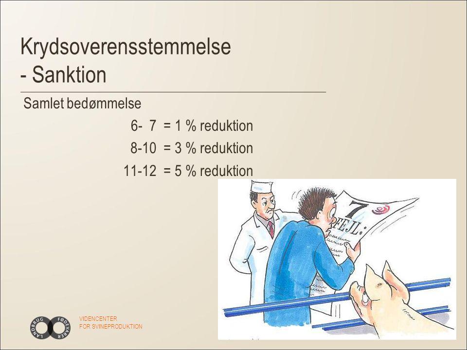 VIDENCENTER FOR SVINEPRODUKTION Krydsoverensstemmelse - Sanktion Samlet bedømmelse 6- 7= 1 % reduktion 8-10 = 3 % reduktion 11-12= 5 % reduktion