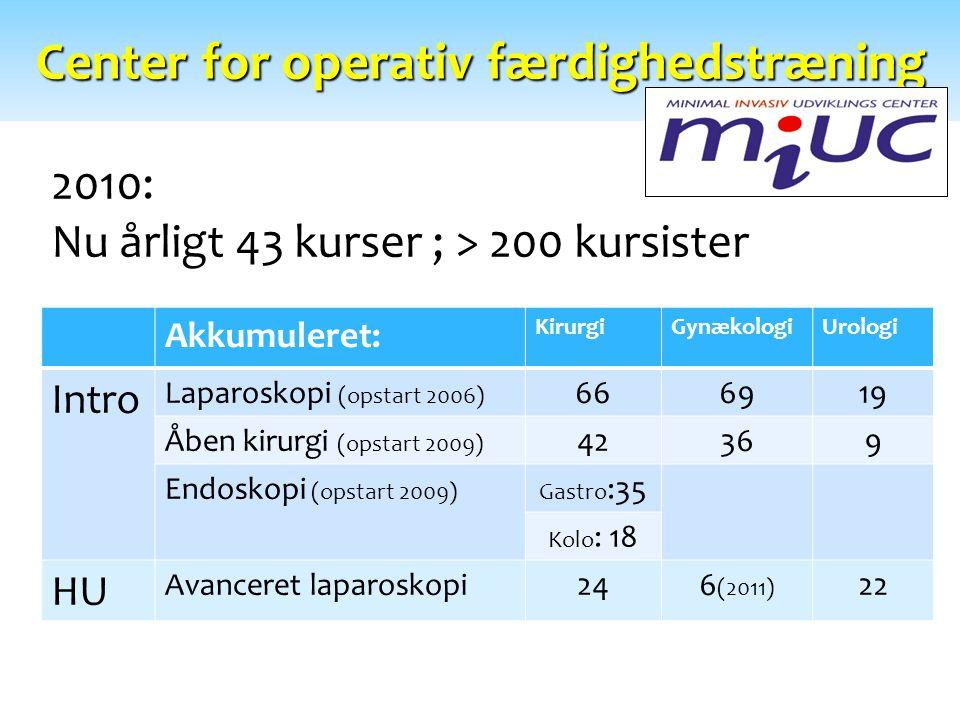 Center for operativ færdighedstræning Akkumuleret: KirurgiGynækologiUrologi Intro Laparoskopi (opstart 2006) 666919 Åben kirurgi (opstart 2009) 42369 Endoskopi (opstart 2009)Gastro :35 Kolo : 18 HU Avanceret laparoskopi246 (2011) 22 2010: Nu årligt 43 kurser ; > 200 kursister