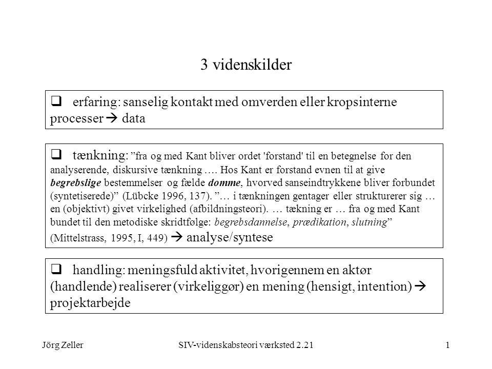 Jörg ZellerSIV-videnskabsteori værksted 2.211 3 videnskilder  erfaring: sanselig kontakt med omverden eller kropsinterne processer  data  tænkning: fra og med Kant bliver ordet forstand til en betegnelse for den analyserende, diskursive tænkning ….