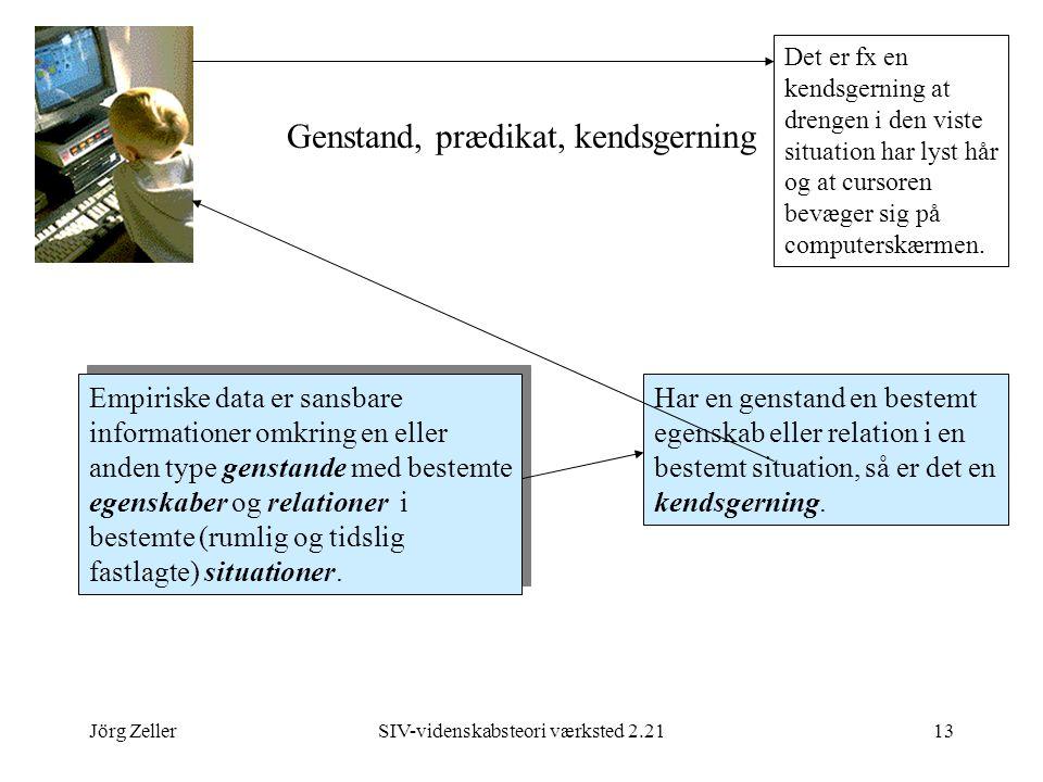 Jörg ZellerSIV-videnskabsteori værksted 2.2113 Genstand, prædikat, kendsgerning Empiriske data er sansbare informationer omkring en eller anden type genstande med bestemte egenskaber og relationer i bestemte (rumlig og tidslig fastlagte) situationer.
