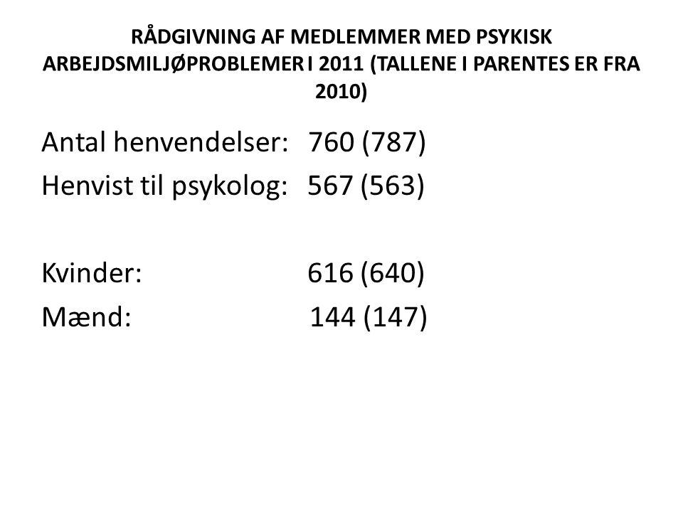 RÅDGIVNING AF MEDLEMMER MED PSYKISK ARBEJDSMILJØPROBLEMER I 2011 (TALLENE I PARENTES ER FRA 2010) Antal henvendelser: 760 (787) Henvist til psykolog: 567 (563) Kvinder: 616 (640) Mænd: 144 (147)