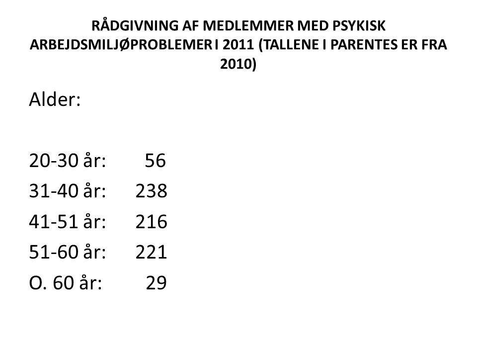 RÅDGIVNING AF MEDLEMMER MED PSYKISK ARBEJDSMILJØPROBLEMER I 2011 (TALLENE I PARENTES ER FRA 2010) Alder: 20-30 år: 56 31-40 år: 238 41-51 år: 216 51-60 år: 221 O.
