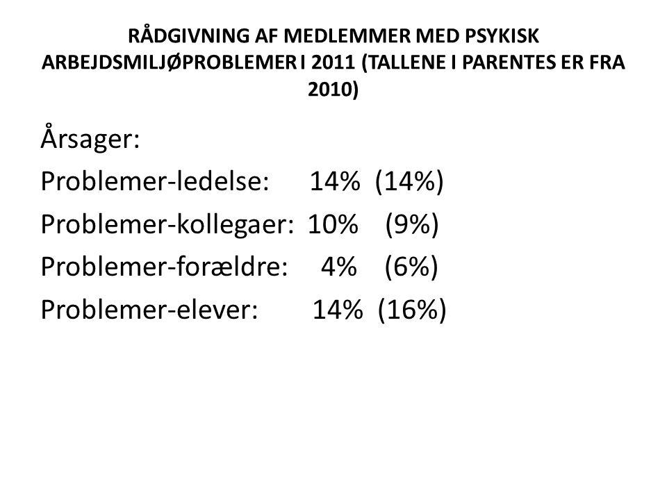 RÅDGIVNING AF MEDLEMMER MED PSYKISK ARBEJDSMILJØPROBLEMER I 2011 (TALLENE I PARENTES ER FRA 2010) Årsager: Problemer-ledelse: 14% (14%) Problemer-kollegaer: 10% (9%) Problemer-forældre: 4% (6%) Problemer-elever: 14% (16%)